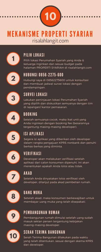Mekanisme Properti Syariah