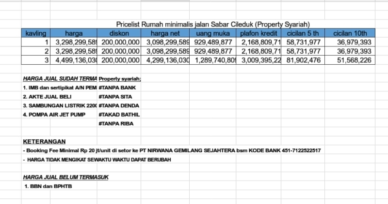 Petukangan Townhouse - Pricelist
