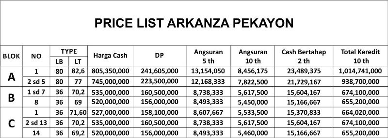 Arkanza Residence 3 - Pricelist